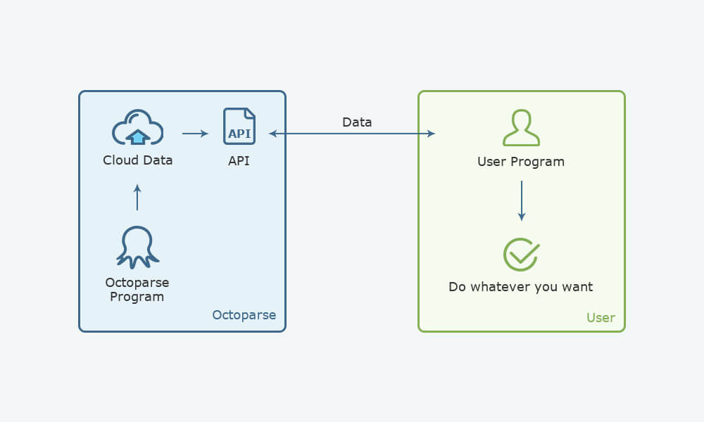 How to integrate Octoparse and any other database via Octoparse API