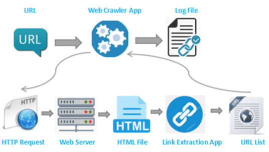 Web Crawling | How to Build a Crawler to Extract Web Data