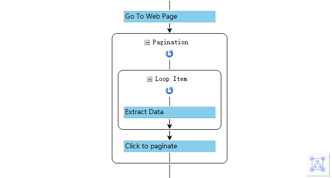 Extract data from multiple pages | Octoparse