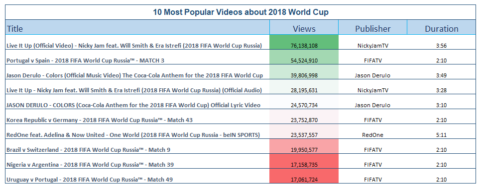 Scraping & Visualizing YouTube Comments on 2018 World Cup