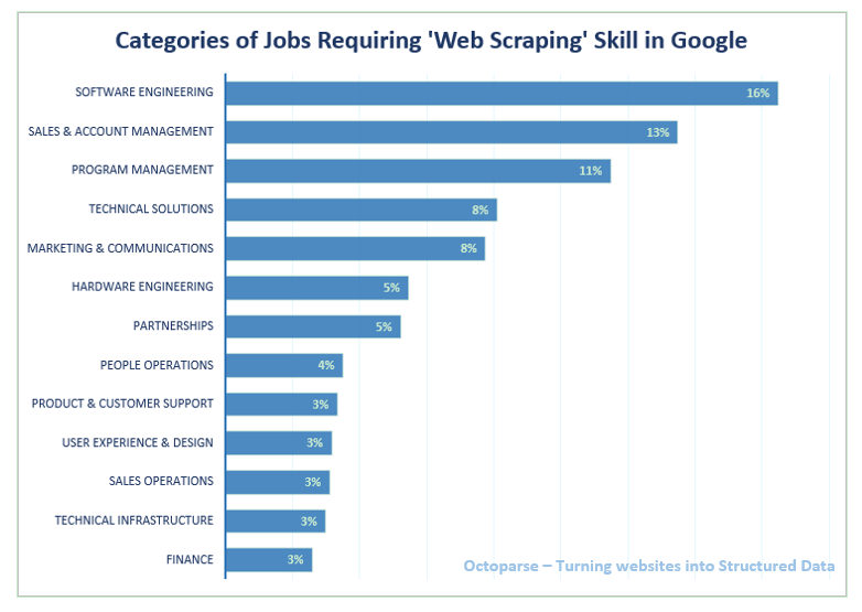 Data Insight: 54 Industries Using Web Scraping | Octoparse