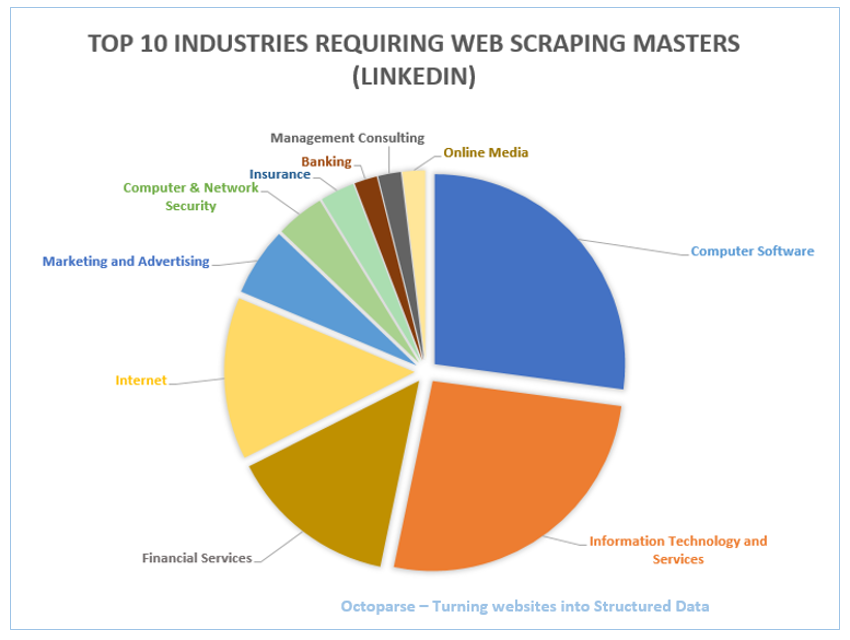 web-scraping-industries