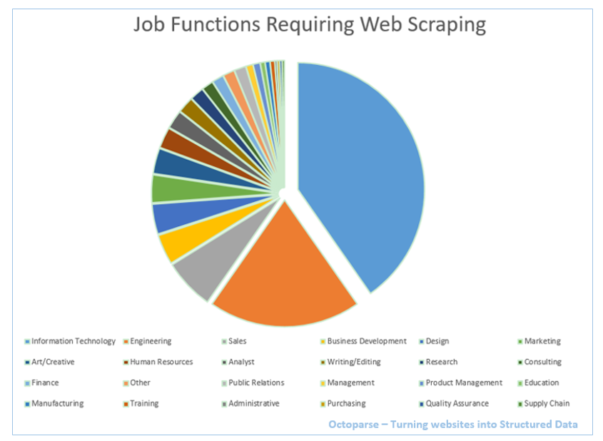 web-scraping-job-funtions