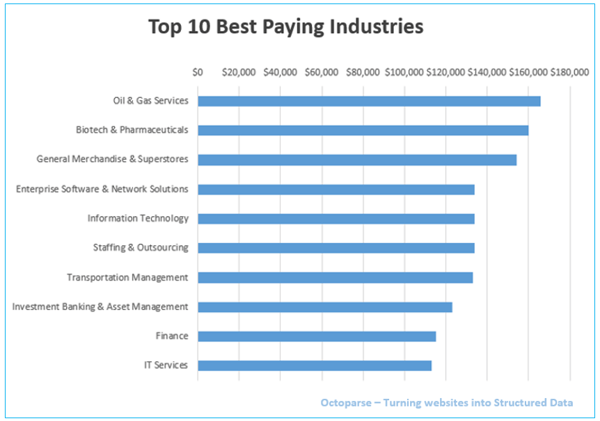 webscraping-best-paying-industies