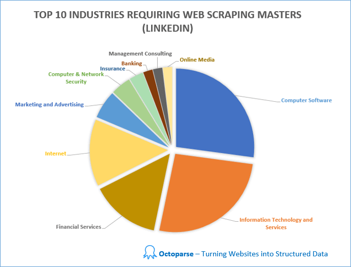 Web scraping - Industries Application