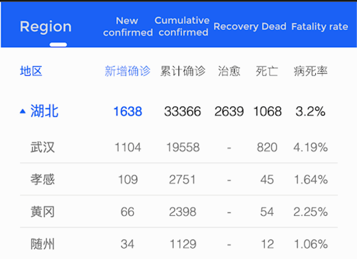 tencent news coronavirus real time data