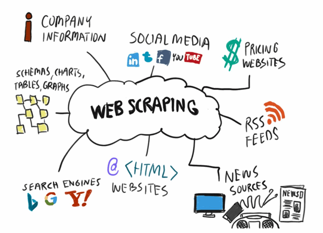 What is Web Scraping and How Does It Work | Octoparse