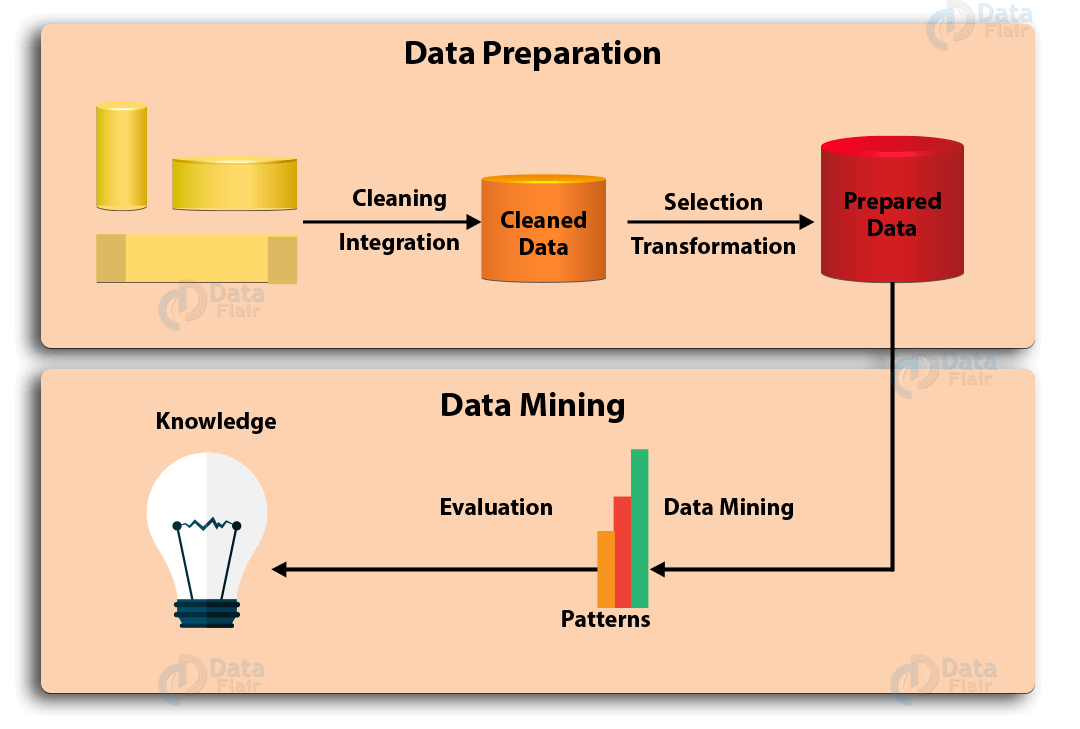 steps of data mining