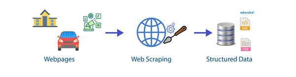 web scraping basic