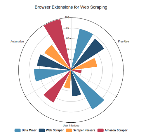 browser extensions for web scraping
